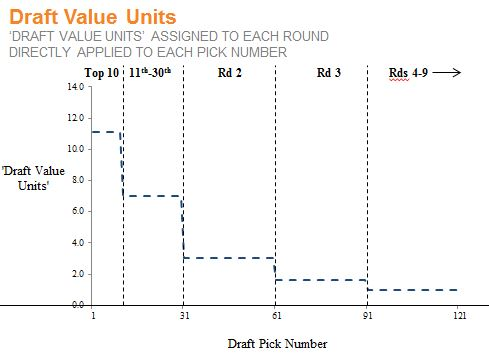 Draft Value Units - Step Function