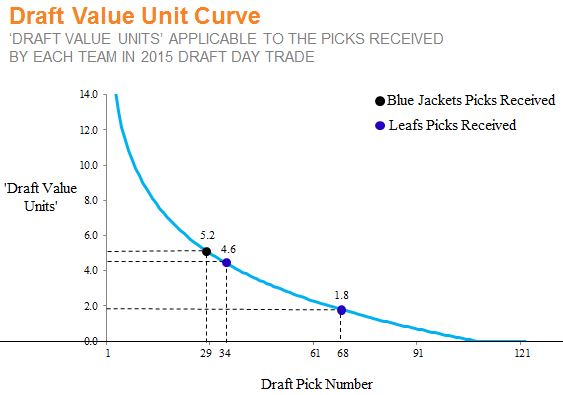 DVU Curve - TOR CLB