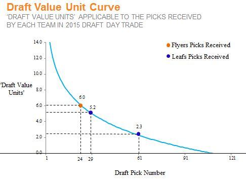DVU Curve - TOR PHL