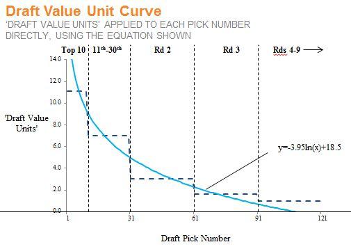 DVU - Curve
