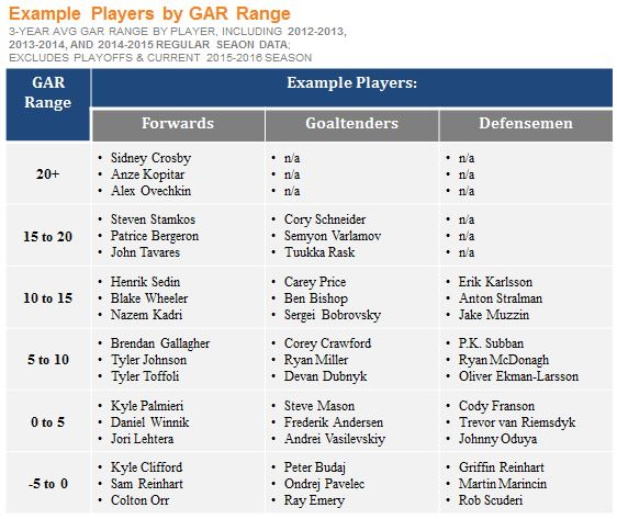 Example Players by GAR Range