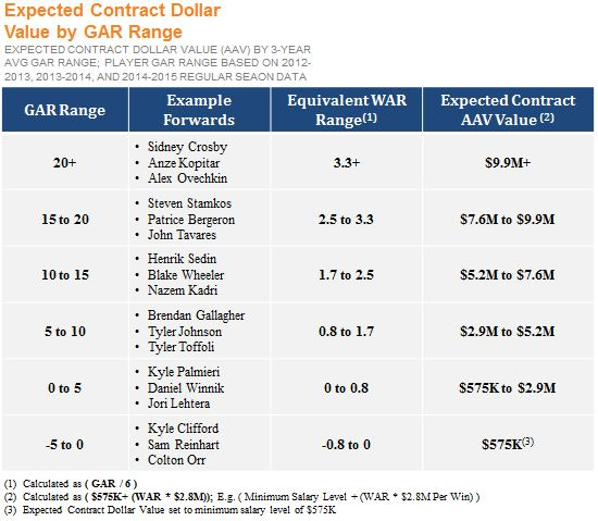 Expected Contract Dollar by WAR Range