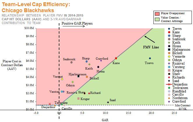 Hawks - Arbitrage line