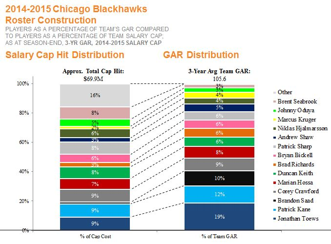 Hawks - roster construction