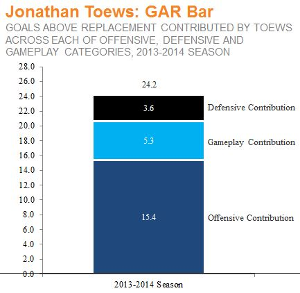 Toews 2013-2014 GAR BAR