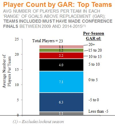 Top Team - Player Count by GAR