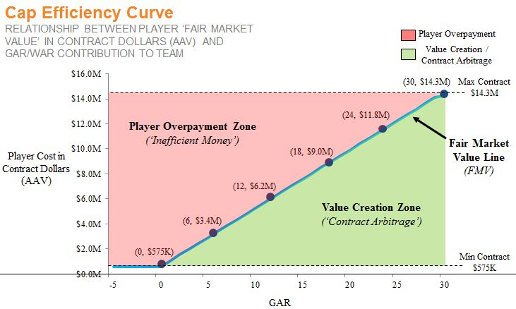 Value vs Cost Curve - Shaded