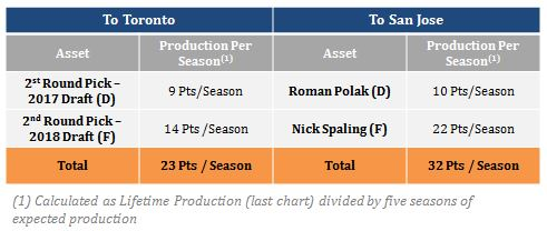 Per season total