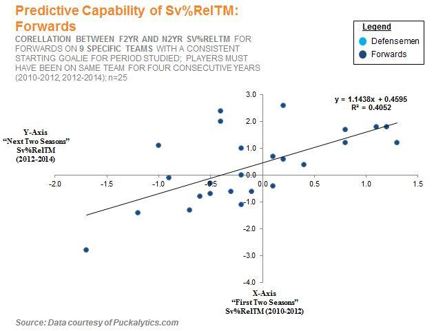 3 - Sv%RelTM Forwards only