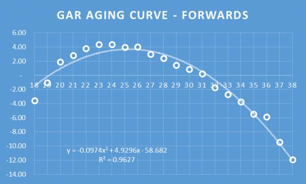 Moneypuck GAR Aging curve