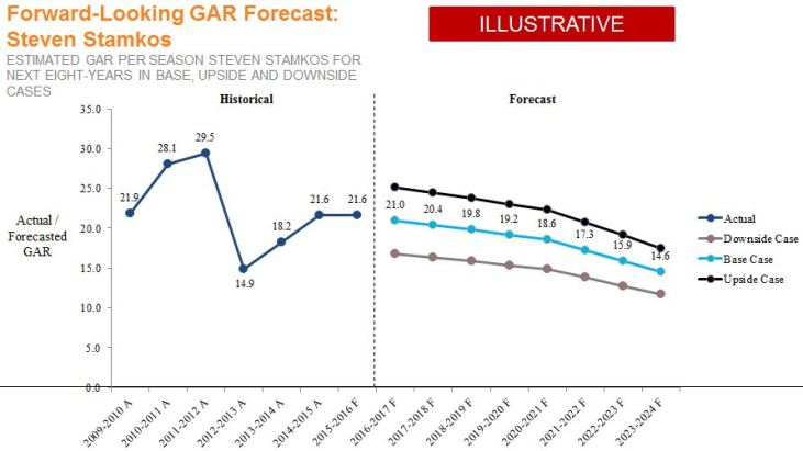 Stamkos GAR Forecast