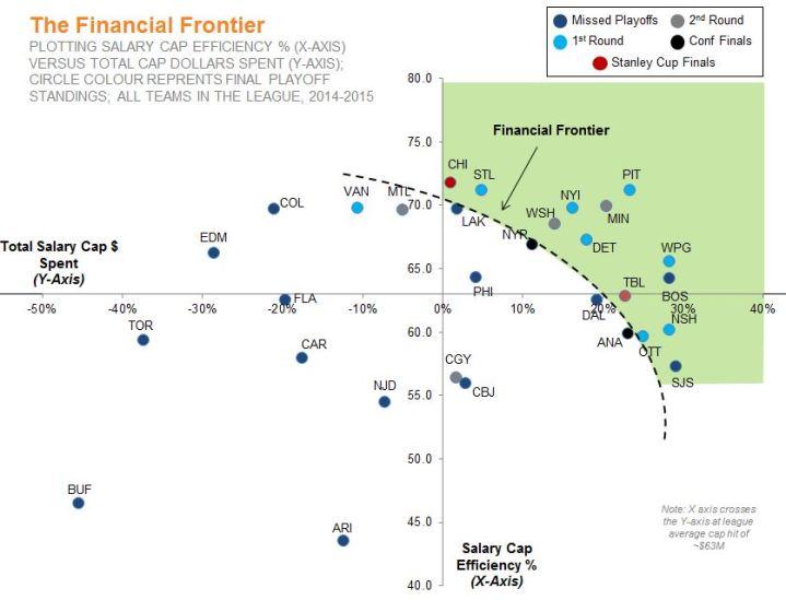 Financial Frontier