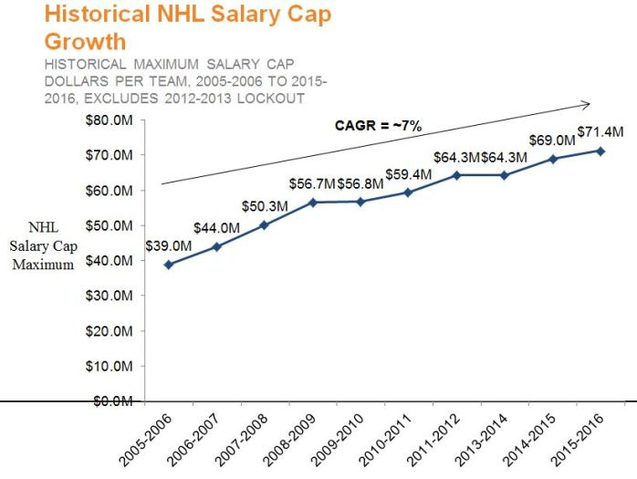 Historical Salary Cap