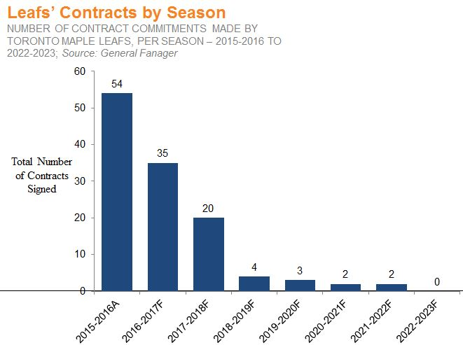 Leafs Contracts