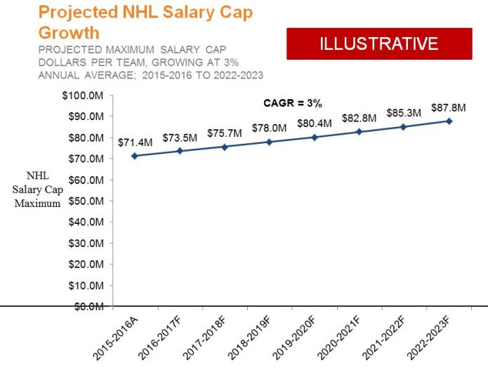 Projected Salary Cap