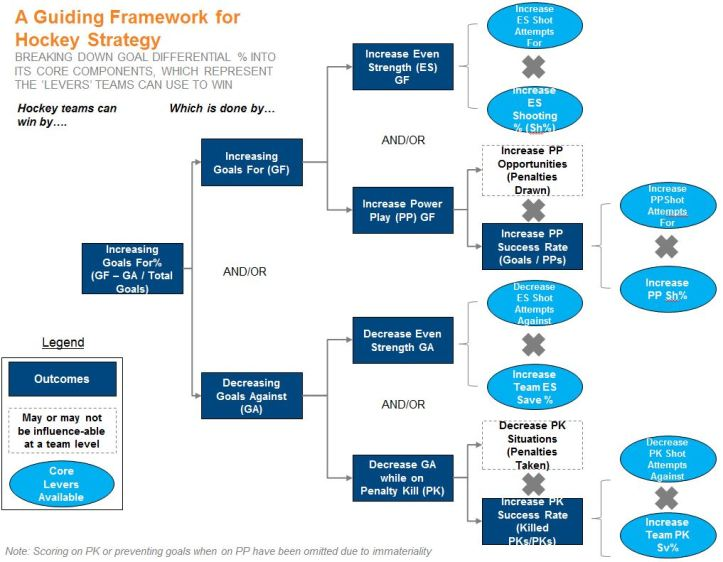 Guiding Framework
