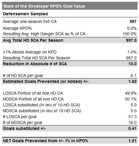goal-value
