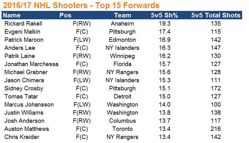 1. Top NHL