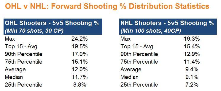 3. OHL v NHL Distrib Stats